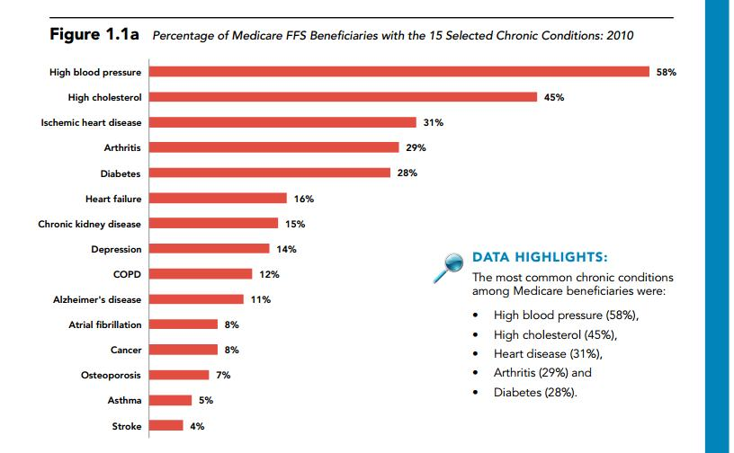 Prevalence of Chronic Conditions Medicare 2012 Chartbookjpg_Page1